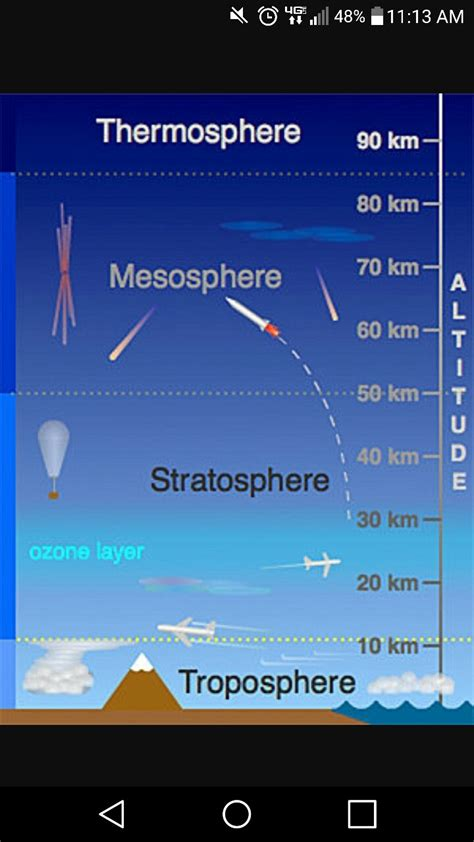 The Bottom Four Layers of the Atmosphere